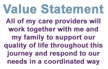 Text Image: Value Statement: All of my care providers will work together with me and my family to support our quality of life throughout this journey and respond to our needs in a coordinated way